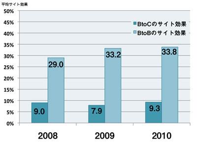 BtoCのサイト効果は年によって上下することがあるが、 BtoBはこれまでのところ一貫して増加傾向にある。