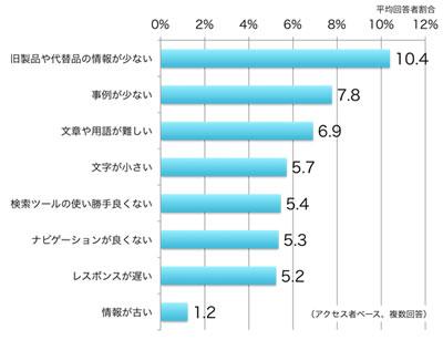 「旧製品や代替品の情報が少ない」と回答した人が最も多い。次いで「事例が少ない」が多い。