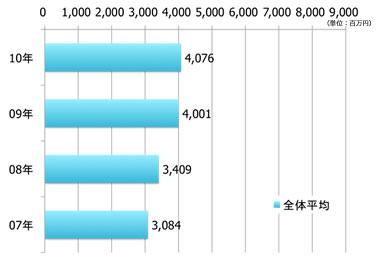 2007年3084百万円、2008年3409百万円、2009年4001百万円、2010年4076百万円。
