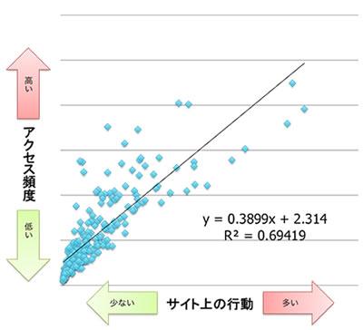 横軸にサイト上の行動、縦軸にアクセス頻度を取った236サイトの分布図である。右上がりの比例関係が見られる。R2乗は0.69と、やや強い正の相関が見られる。