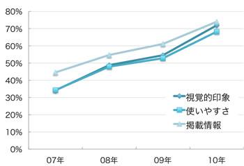視覚的印象:07年34.1%,08年48.8%,09年54.5%,10年71.9% 使いやすさ:07年34.3%,08年47.9%,09年52.8%,10年68.2% 掲載情報: 07年44.6%,08年54.7%,09年61.1%,10年74.0%