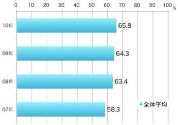 再訪問意向率(全体平均) 2007年58.3%,2008年63.4%,2009年64.3%,2010年65.8%