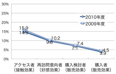 一般消費者における各行動者の割合(全体平均、%)は以下の通り。 2009年度:アクセス者15.9,再訪問意向者10.2,購入検討者7.4,購入者4.5 2010年度:アクセス者14.9,再訪問意向者9.8,購入検討者7.1,購入者3.9