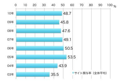 サイト関与率:2010年48.7%,2009年45.8%,2008年47.6%,2007年49.1%,2006年50.5%,2005年53.5%,2004年43.9%,2003年35.5%