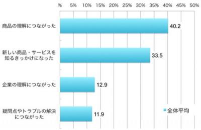 購入後にアクセスしてどんな役に立ったか(購入後アクセス者に占める割合、複数回答)(%) 「商品の理解につながった」(40.2), 「新しい商品・サービスを知るきっかけになった」(33.5),「企業の理解につながった」 (12.9), 「疑問点やトラブルの解決につながった」 (11.9)
