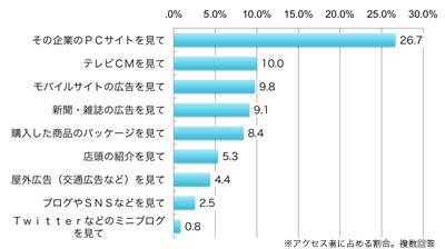 「その企業のPCサイトを見て」26.7%、「テレビCMを見て」10.0%、「モバイルサイトの広告を見て」9.8%、「新聞・雑誌の広告を見て」9.1%、「購入した商品のパッケージを見て」8.1%、「店頭の紹介を見て」5.3%、「屋外広告(交通広告など)を見て」4.4%、「ブログやSNSを見て」2.5%、「Twitterなどのミニブログを見て」0.8%、いずれもアクセス者に占める割合(複数回答)