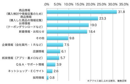 商品情報(購入検討や情報収集のため)」31.8% 、商品情報(購入した商品の情報収集)23.3%、お得情報(クーポンダウンロードなど)19.0%、新着情報・お知らせ18.4%、企業情報7.5%、店舗情報6.1%、娯楽情報(アプリ、着メロなど)5.7%、Q&A・サポート情報3.9%、ネットショップ・ECサイト2.6%、採用情報0.8%、その他9.8%、それぞれアクセス者に占める割合(複数回答)