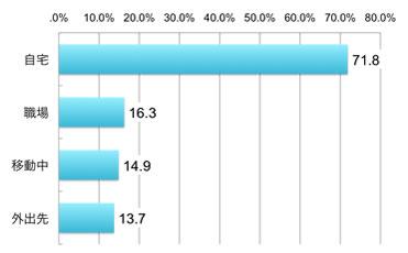 自宅71.8%、職場16.3%、移動中14.9%、外出先13.7%、いずれもアクセス者に占める割合(複数回答)