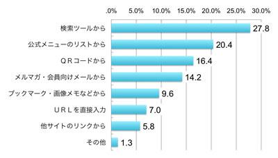 「検索ツールから」27.8%、「公式メニューのリストから」20.4%、「QRコードから」16.4%、「メルマガ・会員向けメールから」14.2%、「ブックマーク・画像メモなどから」9.6%、「URLを直接入力」7.0%、「他サイトのリンクから」5.8%、その他1.3%、いずれもアクセス者に占める割合(複数回答)