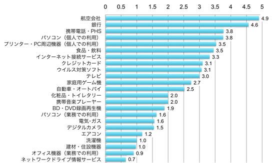 航空会社4.9%、銀行4.6%、携帯電話・PHS3.8%、パソコン(個人での利用)3.8%、プリンター・PC周辺機器3.5%、食品・飲料3.5%、インターネット接続サービス3.3%、クレジットカード3.1%、ウイルス対策ソフト3.1%、テレビ3.0%、家庭用ゲーム機2.7%、自動車・オートバイ2.5%、化粧品・トイレタリー2.0%、携帯音楽プレーヤー2.0%、BD・DVD録画再生機1.9%、パソコン(業務での利用)1.6%、電気・ガス1.6%、デジタルカメラ1.5%、エアコン1.2%、洗濯機1.0%、建材・住設機器1.0%、オフィス機器(業務での利用)0.9%、ネットワークドライブ情報サービス0.7%