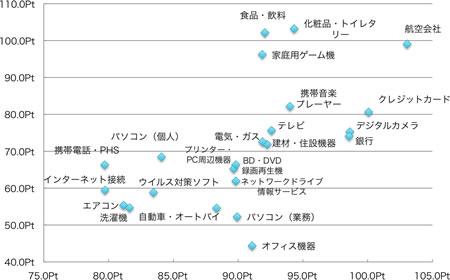 横軸_有用度スコア(ポイント)、縦軸_再購入意向スコア(ポイント)、それぞれ製品・サービス別平均を用いた散布図
