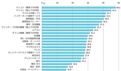 パソコン(業務での利用)49.5%、パソコン(個人での利用)45.2%、ウイルス対策ソフト41.7%、インターネット接続サービス41.4%、携帯電話・PHS40.4%、携帯音楽プレーヤー39.2%、建材・住設機器37.3%、プリンター・PC周辺機器(個人での利用)35.2% エアコン33.4%、オフィス機器(業務での利用)31.2%、洗濯機29.8%、BD・DVD録画再生機29.6%、自動車・オートバイ29.2%、家庭用ゲーム機28.8%、デジタルカメラ28.8%、テレビ28.3%、ネットワークドライブ情報サービス28.0%、航空会社27.4%、クレジットカード25.7%、銀行25.3%、電気・ガス19.6%