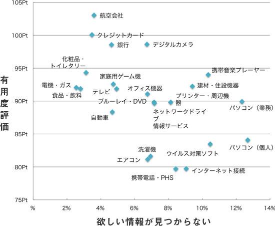 横軸「欲しい情報が見つからない」、縦軸「有用度評価」、業種別平均の散布図