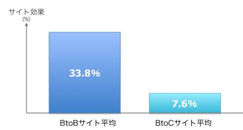 BtoBサイト効果平均33.8%、BtoCサイト効果平均7.6%