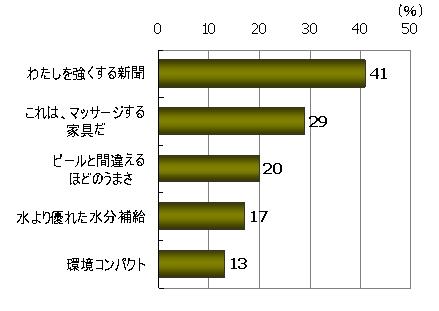 インパクトがある(%)、「わたしを強くする新聞」41%、「これは、マッサージする家具だ」29%、「ビールと間違えるほどのうまさ」20%、「水より優れた水分補給」17%、「環境コンパクト」13%