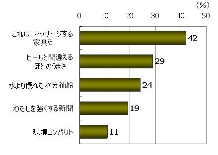 商品・サービスの特徴がイメージできる(%)、「これは、マッサージする家具だ」42%、「ビールと間違えるほどのうまさ」29%、「水より優れた水分補給」24%、「わたしを強くする新聞」19%、「環境コンパクト」11%