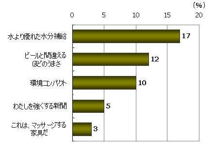 商品・サービスの品質の良さが伝わる(%)、「水より優れた水分補給」17%、「ビールと間違えるほどのうまさ」12%、「環境コンパクト」10%、「わたしを強くする新聞」5%、「これは、マッサージする家具だ」3%