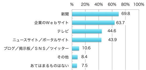 回答者の割合(複数回答)、新聞69.8%、企業のウェブサイト63.7%、テレビ44.6%、ニュースサイト/ポータルサイト43.9%、ブログ/掲示板/SNS/ツイッター10.6%、その他8.4%、当てはまるものはない7.5%