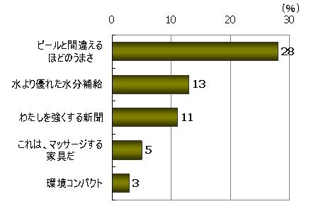 商品・サービスを利用してみたい(%)、「ビールと間違えるほどのうまさ」28%、「水より優れた水分補給」13%、「わたしを強くする新聞」11%、「これは、マッサージする家具だ」5%、「環境コンパクト」3%