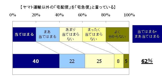 当てはまる40%、まあ当てはまる22%、あまり当てはまらない25%、まったく当てはまらない8%、よく分からない5%