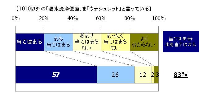 当てはまる57%、まあ当てはまる26%、あまり当てはまらない12%、まったく当てはまらない2%、よく分からない3%