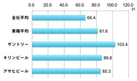 全社平均66.4、業種平均81.6、サントリー103.4、キリンビール86.8、アサヒビール85.3、単位ポイント