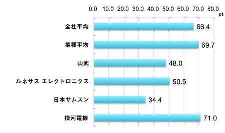 全社平均66.4、業種平均69.7、山武48.0、ルネサス50.5、日本サムスン34.4、横河電機71.0、単位:ポイント
