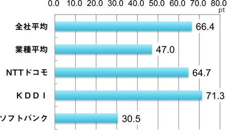 全社平均66.4、業種平均44.7、NTTドコモ64.7、KDDI71.3、ソフトバンク30.5、単位:ポイント