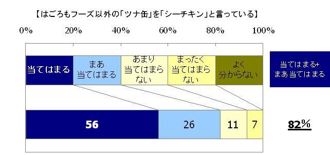 当てはまる56%、まあ当てはまる26%、あまり当てはまらない11%、まったく当てはまらない7%、よく分からない0%