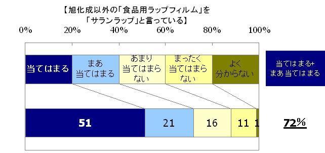 当てはまる51%、まあ当てはまる21%、あまり当てはまらない16%、まったく当てはまらない11%、よく分からない1%