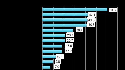 回答者の割合(複数回答,%),企業のWebサイト60.3,営業員・技術員の説明42.1,業界サイトや専門サイト41.5,カタログ・パンフレット(紙媒体)40.8,専門雑誌28.4,展示会20.7,テレビ・ラジオ20.7,ニュースサイト17.9,研修・セミナー17.7,カタログ・パンフレットWebからのダウンロード12.1,専門新聞9.8,その他7.0