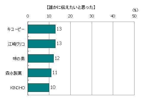 創業時のストーリーを読んで「誰かに伝えたいと思った」回答者の割合(複数回答)、キューピー13%、江崎グリコ13%、味の素12%、森永製菓11%、KINCHO10%
