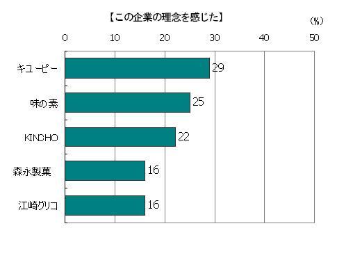 創業時のストーリーを読んで「この企業の理念を感じた」回答者の割合(複数回答)、キューピー29%、味の素25%、KINCHO22%、森永製菓16%、江崎グリコ16%