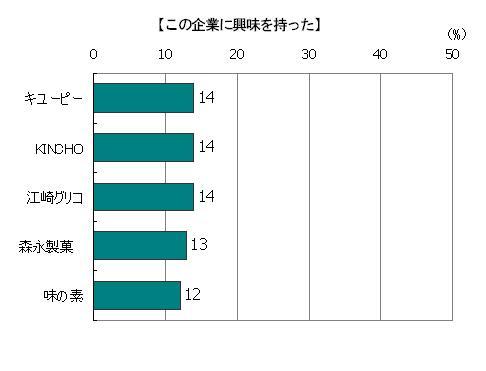 創業時のストーリーを読んで「この企業に興味を持った」回答者の割合(複数回答)、キューピー14%、KINCHO14%、江崎グリコ14%、森永製菓13%、味の素12%
