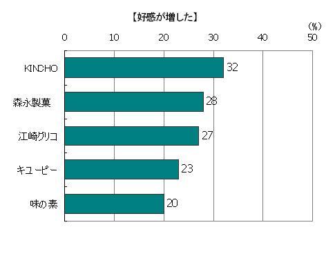 創業時のストーリーを読んで「好感が増した」回答者の割合(複数回答)、KINCHO32%、森永製菓28%、江崎グリコ27%、キューピー23%、味の素20%