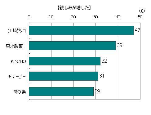 創業時のストーリーを読んで「親しみが増した」回答者の割合(複数回答)、江崎グリコ47%、森永製菓39%、KINCHO32%、キューピー31%、味の素29%