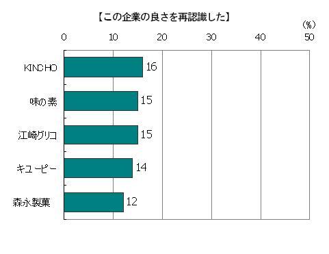 創業時のストーリーを読んで「この企業の良さを再認識した」回答者の割合(複数回答)KINCHO16%、味の素15%、江崎グリコ15%、キューピー14%、森永製菓12%