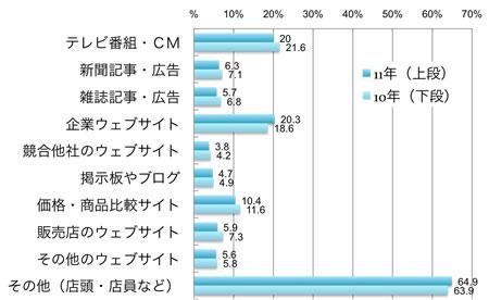 購入時の参考情報、購入者ベース、複数回答、%、テレビ番組・CM:20.0%(2011年)、21.6%(2010年)、新聞記事・広告:6.3%(2011年)、7.1%(2010年)、雑誌記事・広告:5.7%(2011年)、6.8%(2010年)、企業ウェブサイト:20.3%(2011年)、18.6%(2010年)、競合他社のウェブサイ:ト3.8%(2011年)、4.2%(2010年)、掲示板やブログ:4.7%(2011年)、4.9%(2010年)、価格・商品比較サイト:10.4%(2011年)、11.6%(2010年)、販売店のウェブサイト:5.9%(2011年)、7.3%(2010年)、その他のウェブサイト:5.6%(2011年)、5.8%(2010年)、その他(店頭・店員など):64.9%(2011年)、63.9%(2010年)
