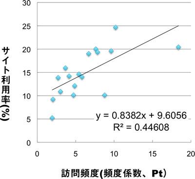 訪問頻度とサイト利用率には式y=0.8382x×9.6056で表わされる正の相関関係があり、決定係数R2 は0.4461である。