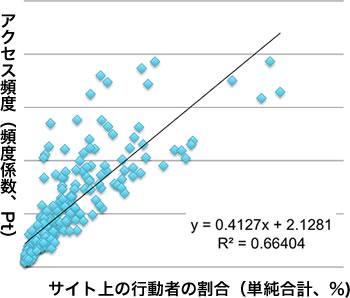 訪問頻度とサイト利用率には式y=0.4127x×2.1281で表わされる正の相関関係があり、決定係数R2 は0.664である。