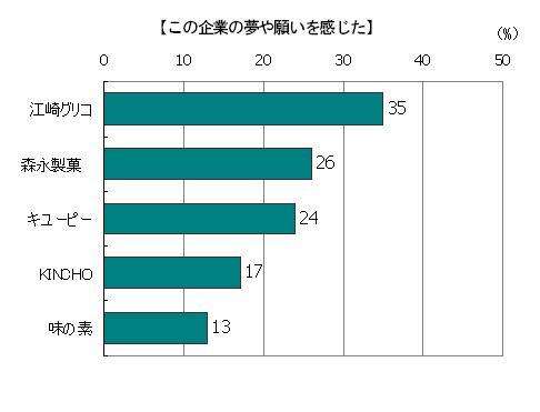 創業時のストーリーを読んで「この企業の夢や願いを感じた」回答者の割合(複数回答)、江崎グリコ35%、森永製菓26%、キューピー24%、KINCHO17%、味の素13%