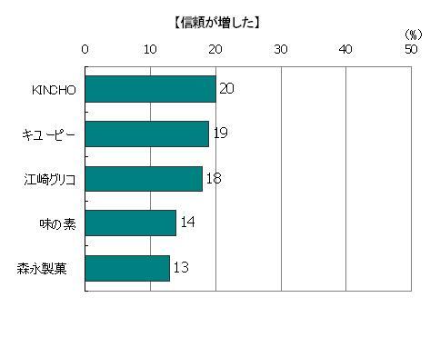 創業時のストーリーを読んで「信頼が増した」回答者の割合(複数回答)、KINCHO20%、キューピー19%、江崎グリコ18%、味の素14%、森永製菓13%