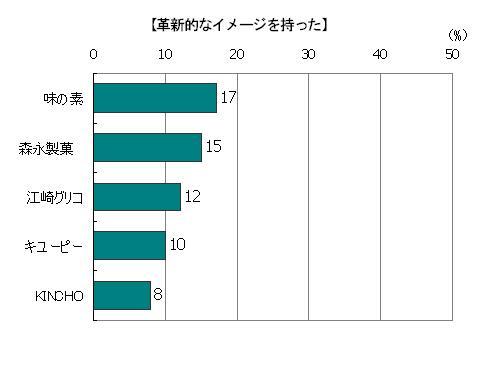 創業時のストーリーを読んで「革新的なイメージを持った」回答者の割合(複数回答) 味の素17%、森永製菓15%、江崎グリコ12%、キューピー10%、KINCHO8%