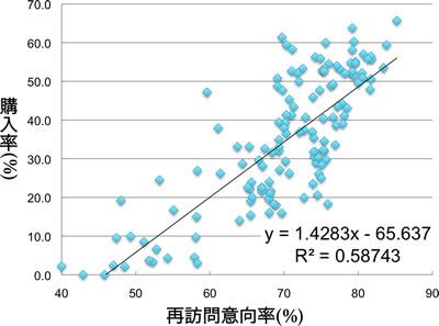 再訪問意向率と購入検討率にはゆるやかな正の相関がみられる。決定係数は0.5874である。