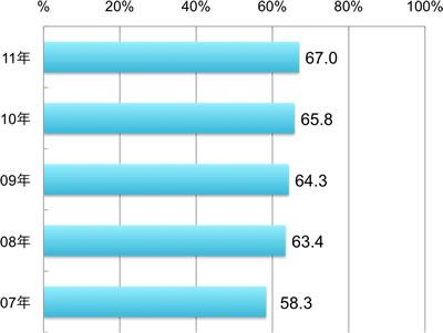 2007年58.3%、2008年63.4%、2009年64.3%、2010年65.8%、2011年67.0%