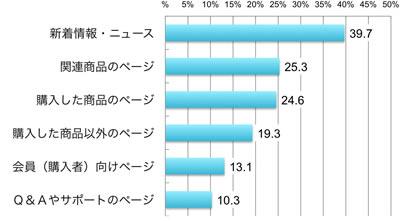 新着情報・ニュース39.7%、関連商品のページ25.3%、購入した商品のページ24.6%、購入した商品以外のページ19.3%、会員(購入者)向けページ13.1%、Q&Aやサポートのページ10.3%、複数回答、アクセス者ベース