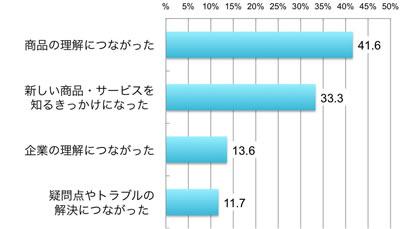商品の理解につながった41.6%、新しい商品・サービスを知るきっかけになった33.3%、企業の理解につながった13.6%、疑問点やトラブルの解決につながった11.7%、複数回答、アクセス者ベース