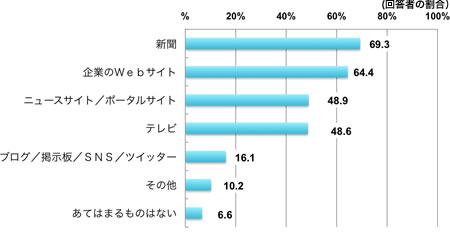 Q:企業情報について、あなたが信頼できると思う情報源をお選び下さい。(複数回答)、(回答者の割合%)、新聞69.3%、企業のWebサイト64.4%、ニュースサイト・ポータルサイト48.9%、テレビ48.6%、ブログ・掲示板・SNS・ツイッター16.1%、その他10.2%、あてはまるものはない6.6%
