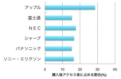 アップル28.6%,富士通15.4%,NEC17.6%,シャープ16.6%,パナソニック15.3%,ソニー・エリクソン16.4%
