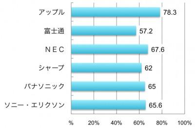 アップル78.3%,富士通57.2%,NEC67.6%,シャープ62.0%,パナソニック65.0%,ソニー・エリクソン65.6%